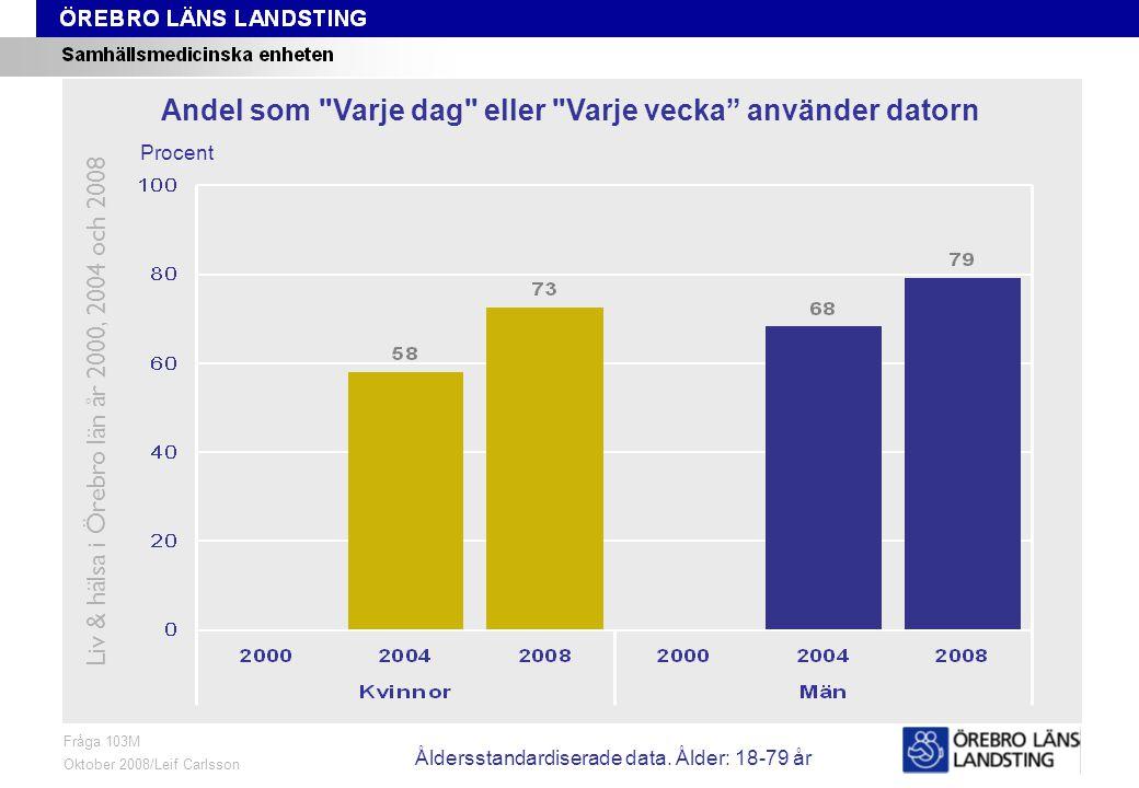 Fråga 103M, ålder och kön Fråga 103M Oktober 2008/Leif Carlsson Procent Andel som Varje dag eller Varje vecka använder datorn Liv & hälsa i Örebro län år 2000, 2004 och 2008 Åldersstandardiserade data.