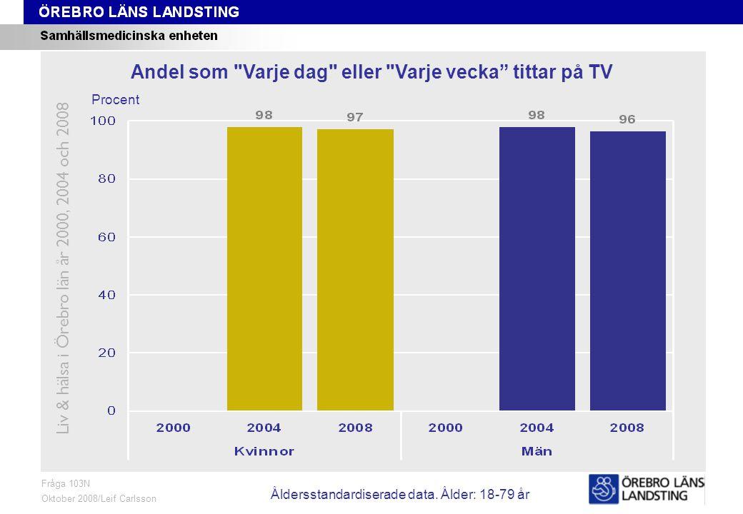 Fråga 103N, ålder och kön Fråga 103N Oktober 2008/Leif Carlsson Procent Andel som Varje dag eller Varje vecka tittar på TV Liv & hälsa i Örebro län år 2000, 2004 och 2008 Åldersstandardiserade data.