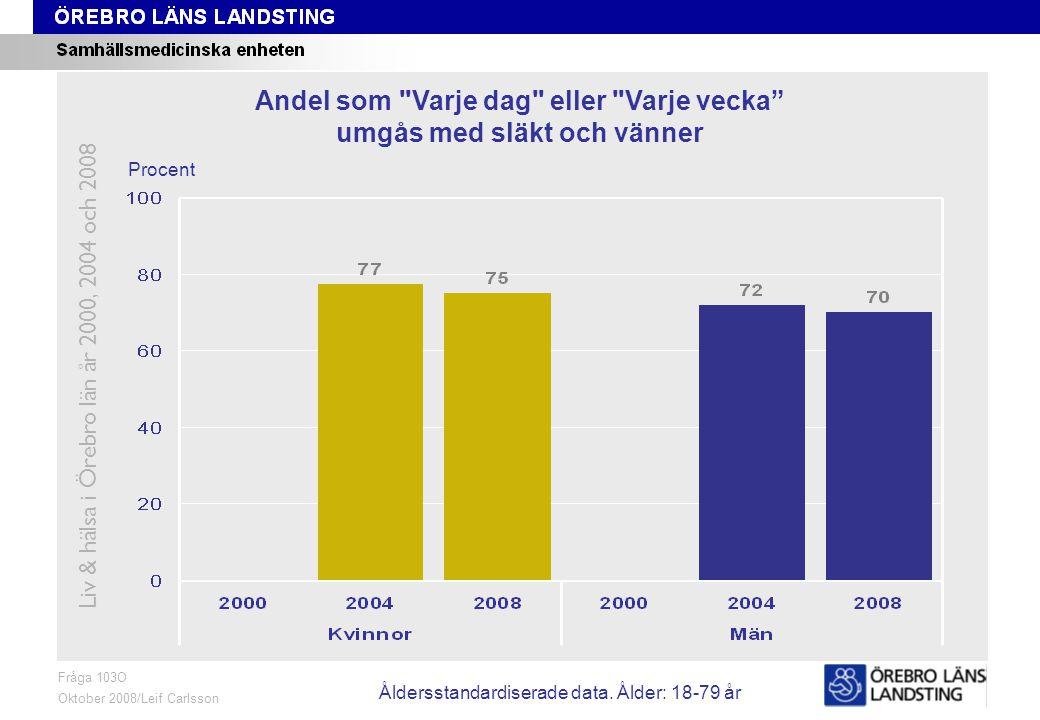 Fråga 103O, ålder och kön Fråga 103O Oktober 2008/Leif Carlsson Procent Andel som Varje dag eller Varje vecka umgås med släkt och vänner Liv & hälsa i Örebro län år 2000, 2004 och 2008 Åldersstandardiserade data.