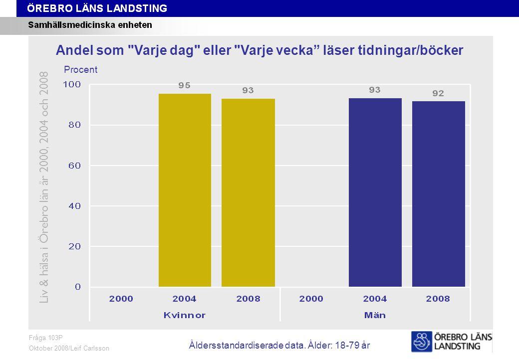 Fråga 103P, ålder och kön Fråga 103P Oktober 2008/Leif Carlsson Procent Andel som Varje dag eller Varje vecka läser tidningar/böcker Liv & hälsa i Örebro län år 2000, 2004 och 2008 Åldersstandardiserade data.