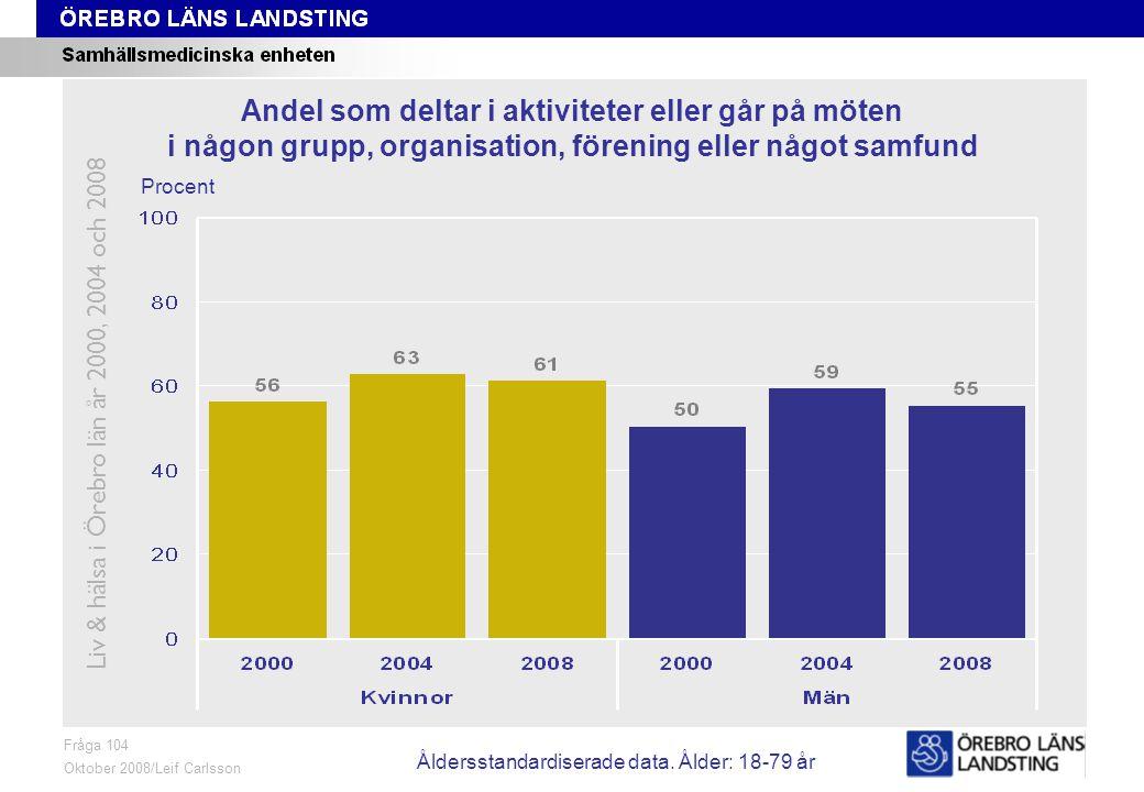 Fråga 104, ålder och kön Fråga 104 Oktober 2008/Leif Carlsson Procent Andel som deltar i aktiviteter eller går på möten i någon grupp, organisation, förening eller något samfund Liv & hälsa i Örebro län år 2000, 2004 och 2008 Åldersstandardiserade data.