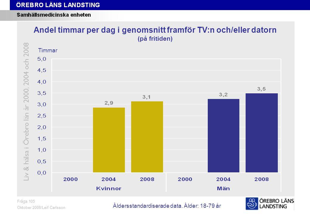 Fråga 105, ålder och kön Fråga 105 Oktober 2008/Leif Carlsson Timmar Andel timmar per dag i genomsnitt framför TV:n och/eller datorn (på fritiden) Liv & hälsa i Örebro län år 2000, 2004 och 2008 Åldersstandardiserade data.