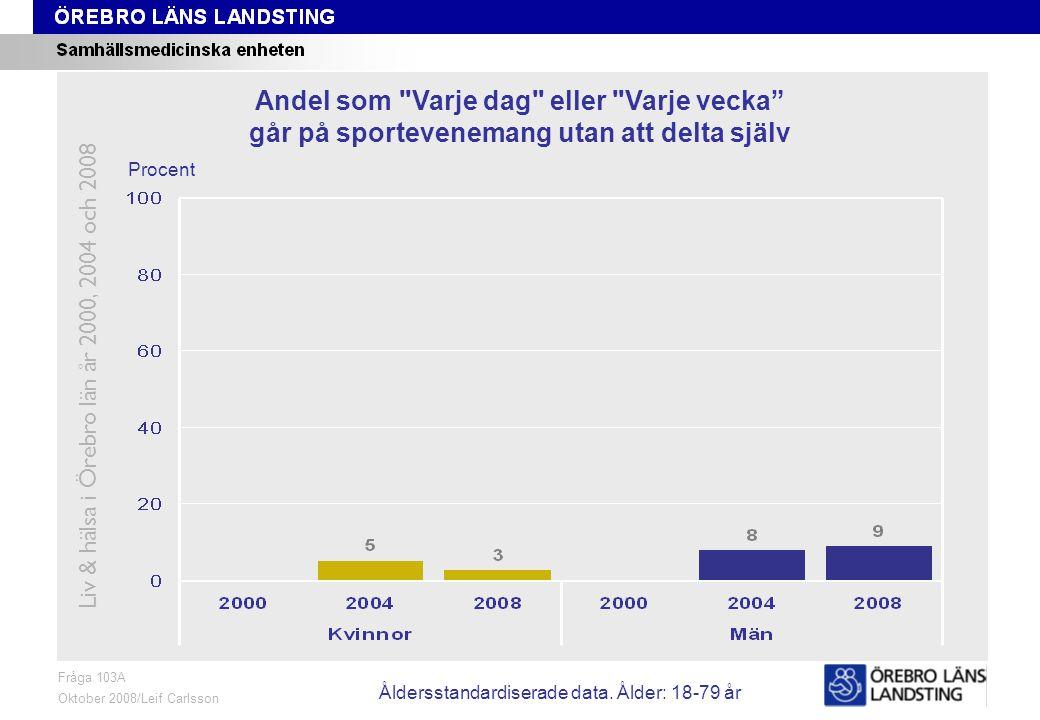 Fråga 103A, ålder och kön Fråga 103A Oktober 2008/Leif Carlsson Procent Andel som Varje dag eller Varje vecka går på sportevenemang utan att delta själv Liv & hälsa i Örebro län år 2000, 2004 och 2008 Åldersstandardiserade data.