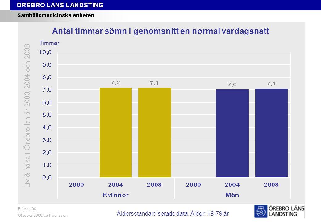 Fråga 106, ålder och kön Fråga 106 Oktober 2008/Leif Carlsson Timmar Antal timmar sömn i genomsnitt en normal vardagsnatt Liv & hälsa i Örebro län år 2000, 2004 och 2008 Åldersstandardiserade data.