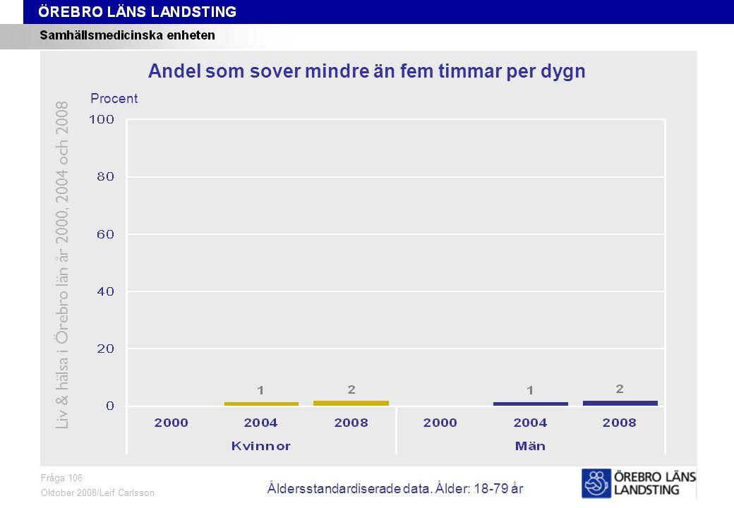 Fråga 106, ålder och kön Fråga 106 Oktober 2008/Leif Carlsson Procent Andel som sover mindre än fem timmar per dygn Liv & hälsa i Örebro län år 2000, 2004 och 2008 Åldersstandardiserade data.