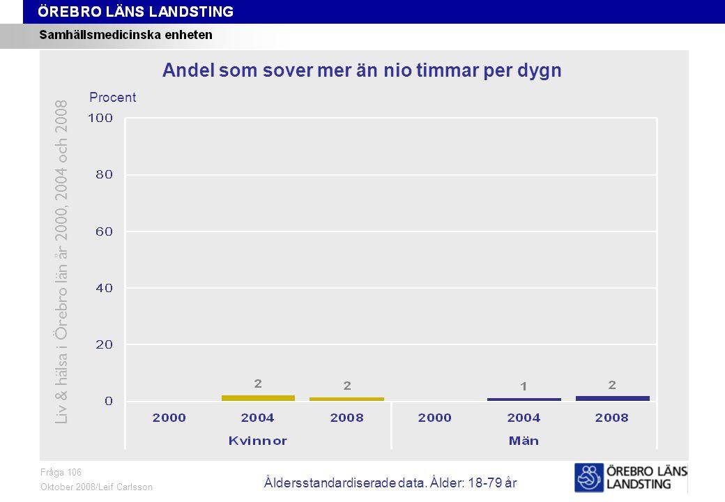 Fråga 106, ålder och kön Fråga 106 Oktober 2008/Leif Carlsson Procent Andel som sover mer än nio timmar per dygn Liv & hälsa i Örebro län år 2000, 2004 och 2008 Åldersstandardiserade data.