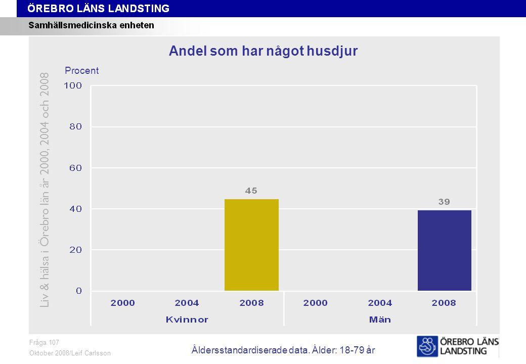 Fråga 107, ålder och kön Fråga 107 Oktober 2008/Leif Carlsson Procent Andel som har något husdjur Liv & hälsa i Örebro län år 2000, 2004 och 2008 Åldersstandardiserade data.