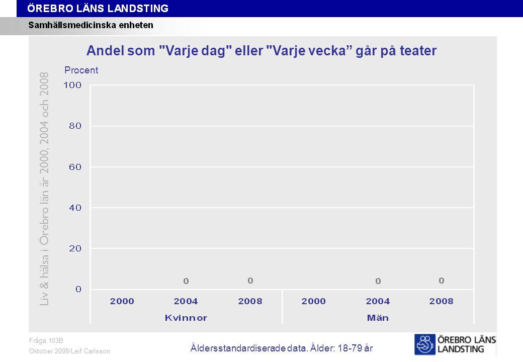 Fråga 103B, ålder och kön Fråga 103B Oktober 2008/Leif Carlsson Procent Andel som Varje dag eller Varje vecka går på teater Liv & hälsa i Örebro län år 2000, 2004 och 2008 Åldersstandardiserade data.