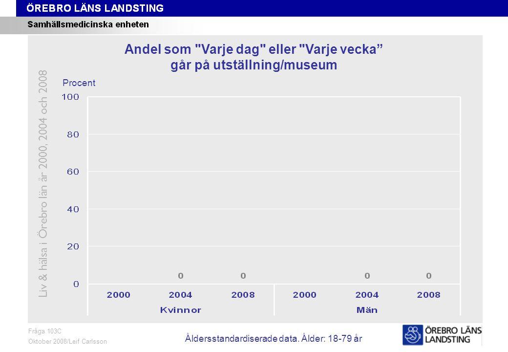 Fråga 103C, ålder och kön Fråga 103C Oktober 2008/Leif Carlsson Procent Andel som Varje dag eller Varje vecka går på utställning/museum Liv & hälsa i Örebro län år 2000, 2004 och 2008 Åldersstandardiserade data.
