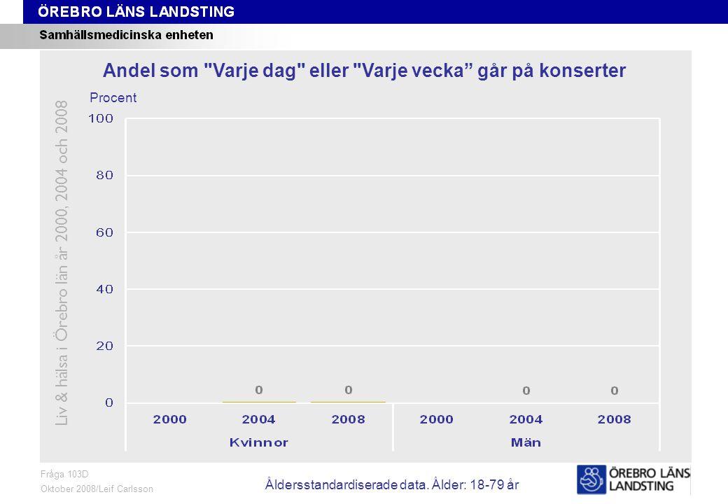 Fråga 103D, ålder och kön Fråga 103D Oktober 2008/Leif Carlsson Procent Andel som Varje dag eller Varje vecka går på konserter Liv & hälsa i Örebro län år 2000, 2004 och 2008 Åldersstandardiserade data.