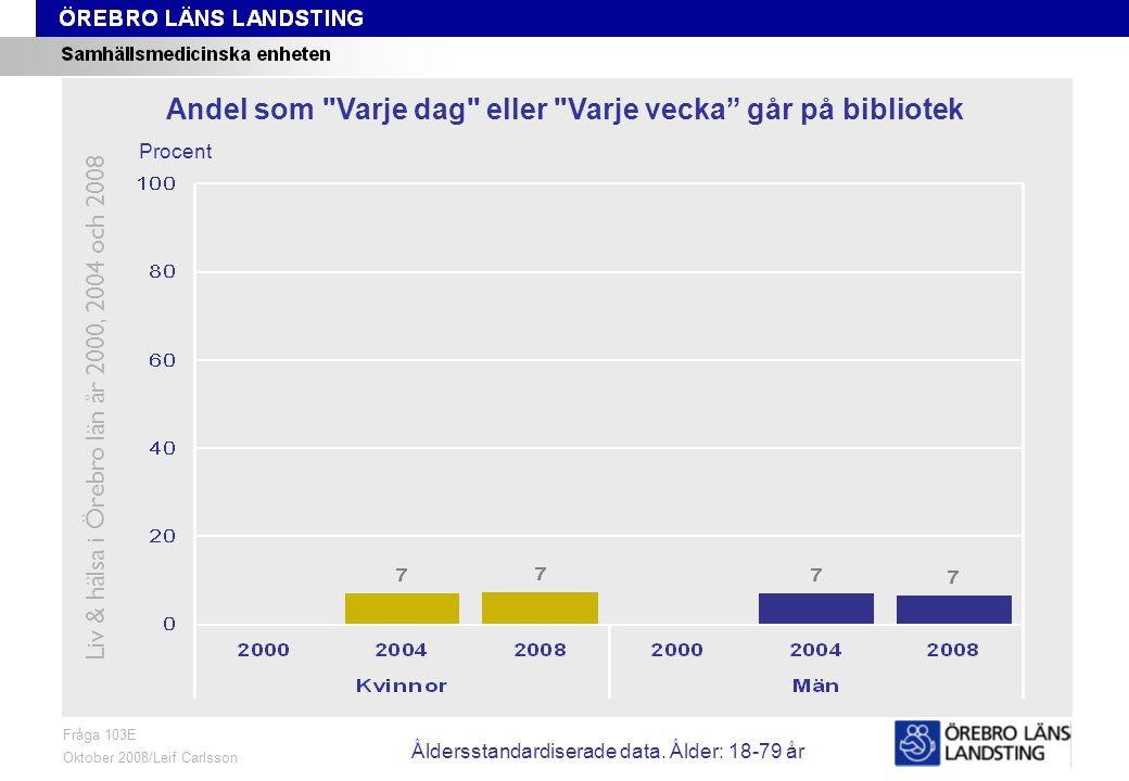 Fråga 103E, ålder och kön Fråga 103E Oktober 2008/Leif Carlsson Procent Andel som Varje dag eller Varje vecka går på bibliotek Liv & hälsa i Örebro län år 2000, 2004 och 2008 Åldersstandardiserade data.