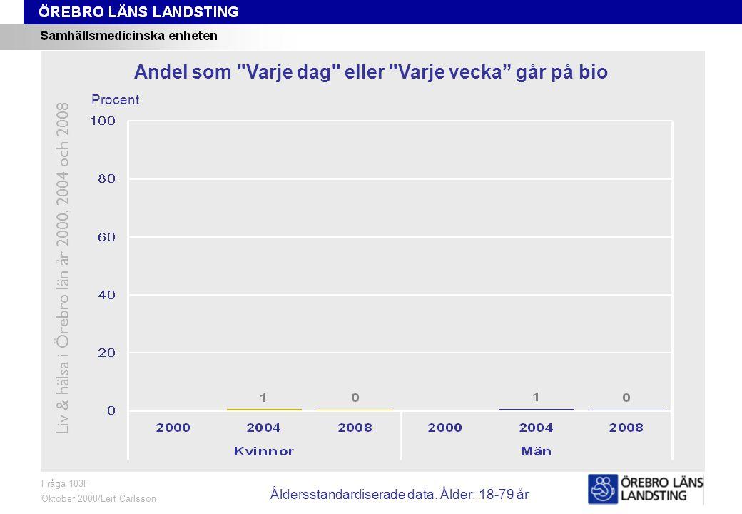 Fråga 103F, ålder och kön Fråga 103F Oktober 2008/Leif Carlsson Procent Andel som Varje dag eller Varje vecka går på bio Liv & hälsa i Örebro län år 2000, 2004 och 2008 Åldersstandardiserade data.