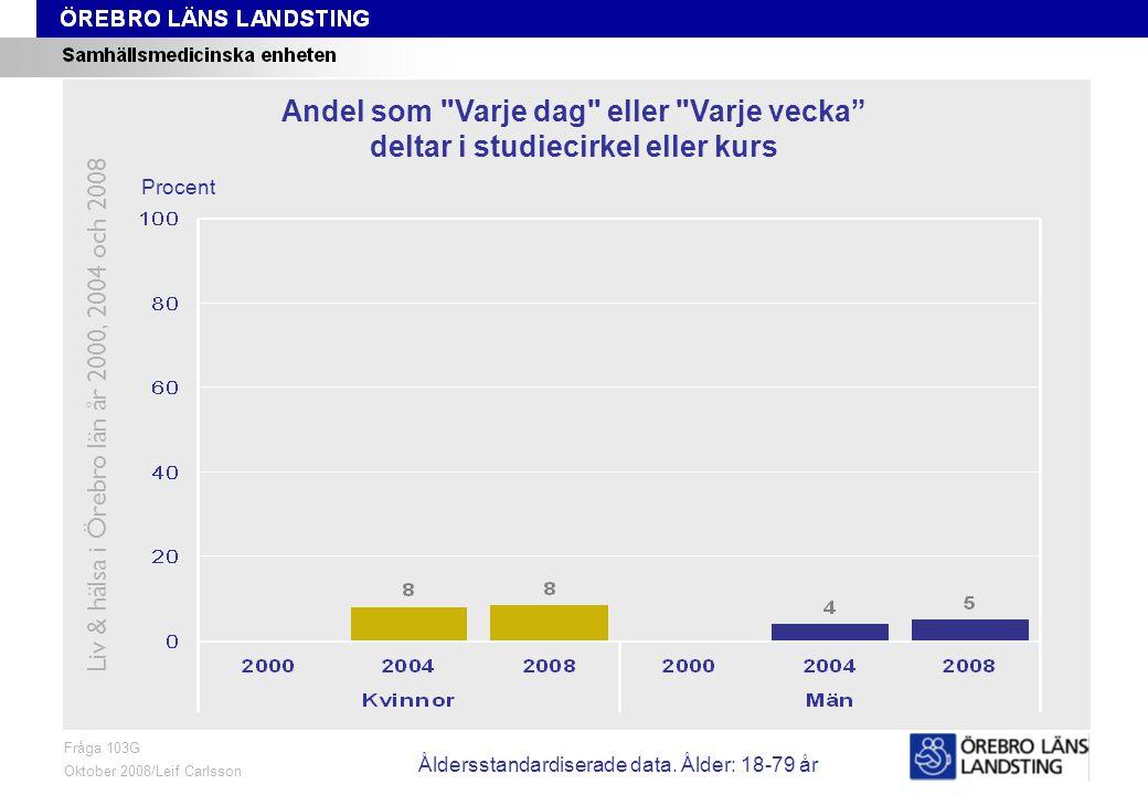 Fråga 103G, ålder och kön Fråga 103G Oktober 2008/Leif Carlsson Procent Andel som Varje dag eller Varje vecka deltar i studiecirkel eller kurs Liv & hälsa i Örebro län år 2000, 2004 och 2008 Åldersstandardiserade data.