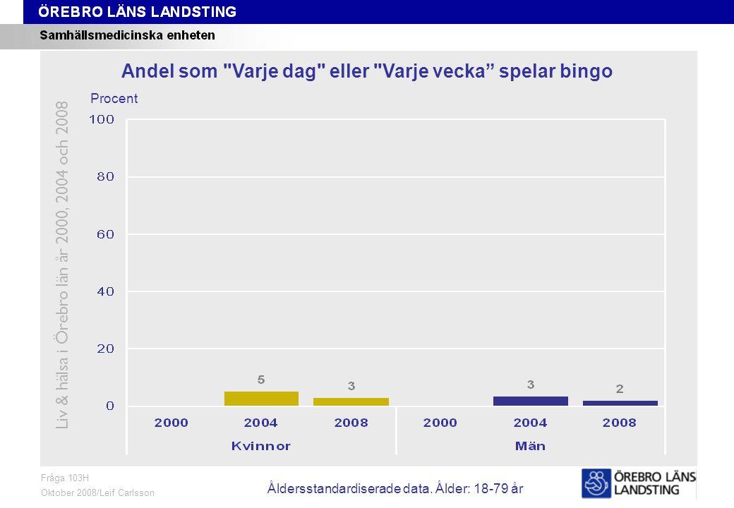 Fråga 103H, ålder och kön Fråga 103H Oktober 2008/Leif Carlsson Procent Andel som Varje dag eller Varje vecka spelar bingo Liv & hälsa i Örebro län år 2000, 2004 och 2008 Åldersstandardiserade data.