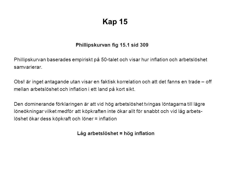 Kap 15 Phillipskurvan fig 15.1 sid 309 Phillipskurvan baserades empiriskt på 50-talet och visar hur inflation och arbetslöshet samvarierar. Obs! är in