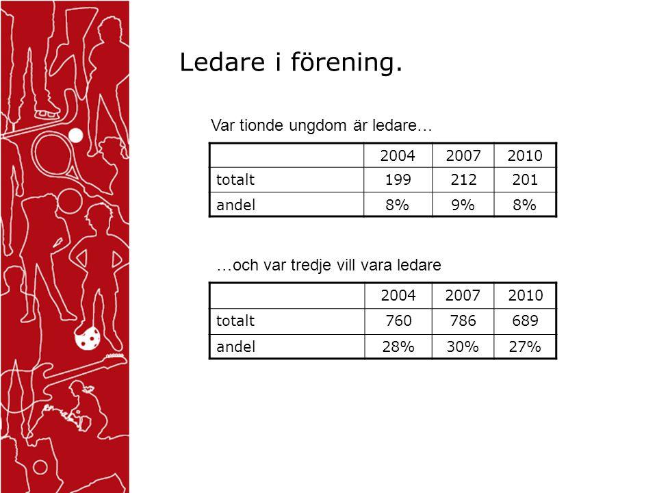 Ledare i förening. 200420072010 totalt199212201 andel8%9%8% Var tionde ungdom är ledare… 200420072010 totalt760786689 andel28%30%27% …och var tredje v