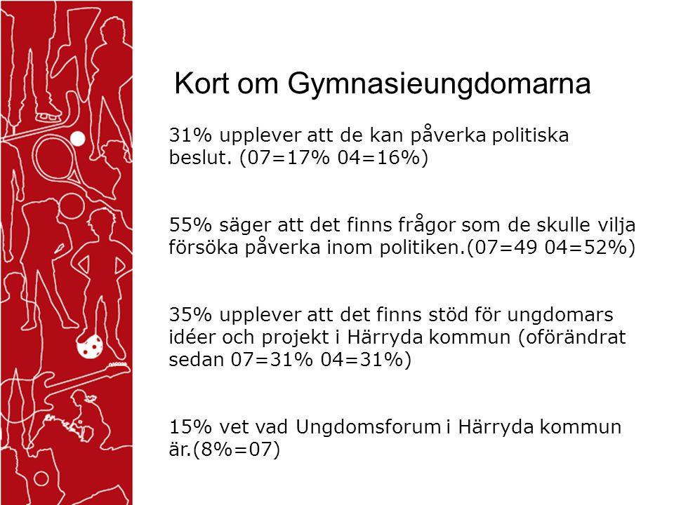 Kort om Gymnasieungdomarna 31% upplever att de kan påverka politiska beslut. (07=17% 04=16%) 55% säger att det finns frågor som de skulle vilja försök