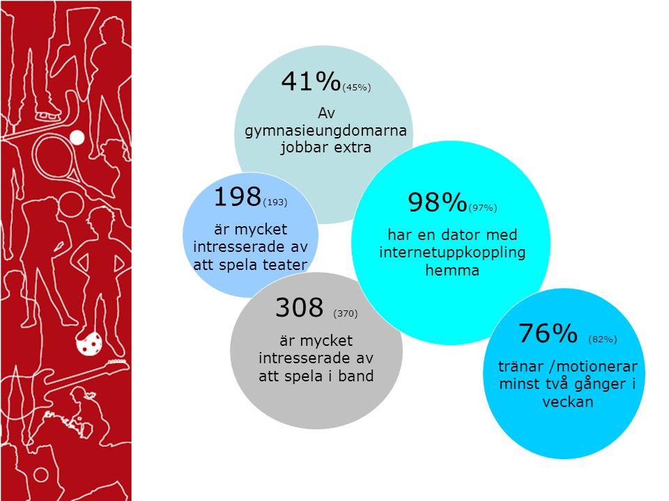 98% (97%) har en dator med internetuppkoppling hemma 76% (82%) tränar /motionerar minst två gånger i veckan 308 (370) är mycket intresserade av att spela i band 198 (193) är mycket intresserade av att spela teater 41% (45%) Av gymnasieungdomarna jobbar extra
