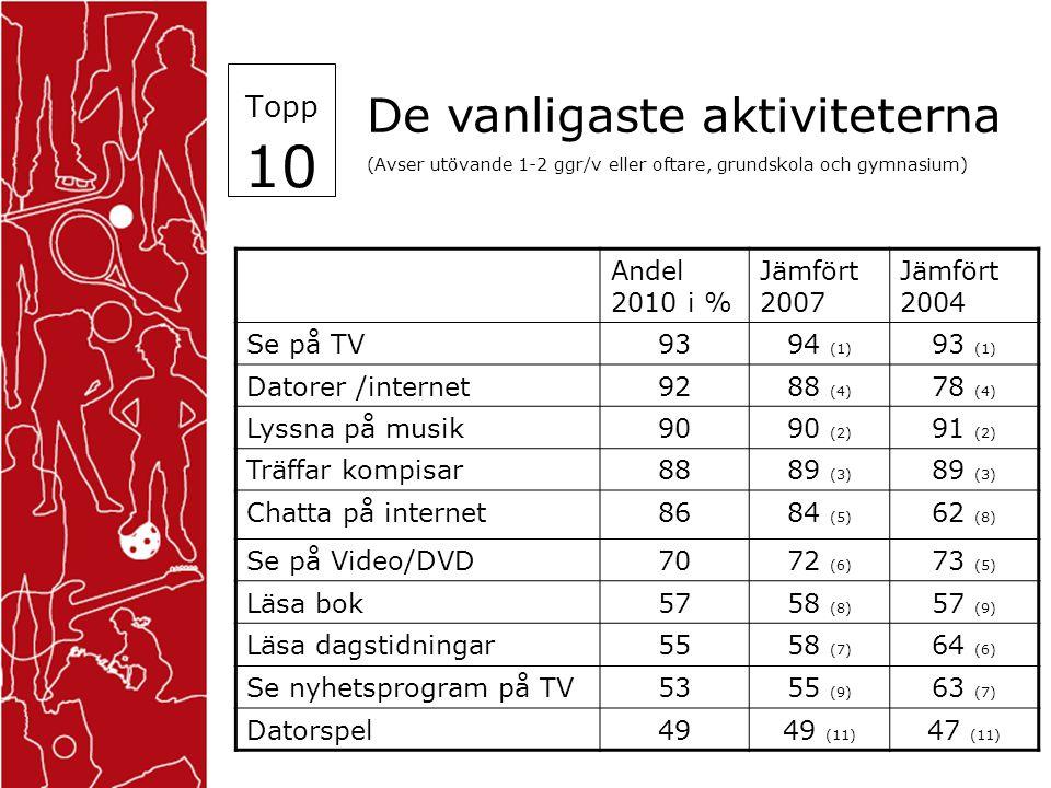 Topp 10 De vanligaste aktiviteterna (Avser utövande 1-2 ggr/v eller oftare, grundskola och gymnasium) Andel 2010 i % Jämfört 2007 Jämfört 2004 Se på TV9394 (1) 93 (1) Datorer /internet9288 (4) 78 (4) Lyssna på musik9090 (2) 91 (2) Träffar kompisar8889 (3) Chatta på internet8684 (5) 62 (8) Se på Video/DVD7072 (6) 73 (5) Läsa bok5758 (8) 57 (9) Läsa dagstidningar5558 (7) 64 (6) Se nyhetsprogram på TV5355 (9) 63 (7) Datorspel4949 (11) 47 (11)