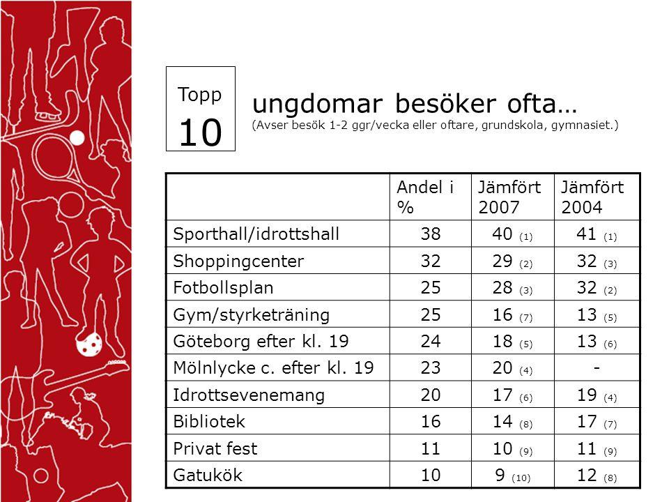 ungdomar besöker ofta… (Avser besök 1-2 ggr/vecka eller oftare, grundskola, gymnasiet.) Andel i % Jämfört 2007 Jämfört 2004 Sporthall/idrottshall3840 (1) 41 (1) Shoppingcenter3229 (2) 32 (3) Fotbollsplan2528 (3) 32 (2) Gym/styrketräning2516 (7) 13 (5) Göteborg efter kl.