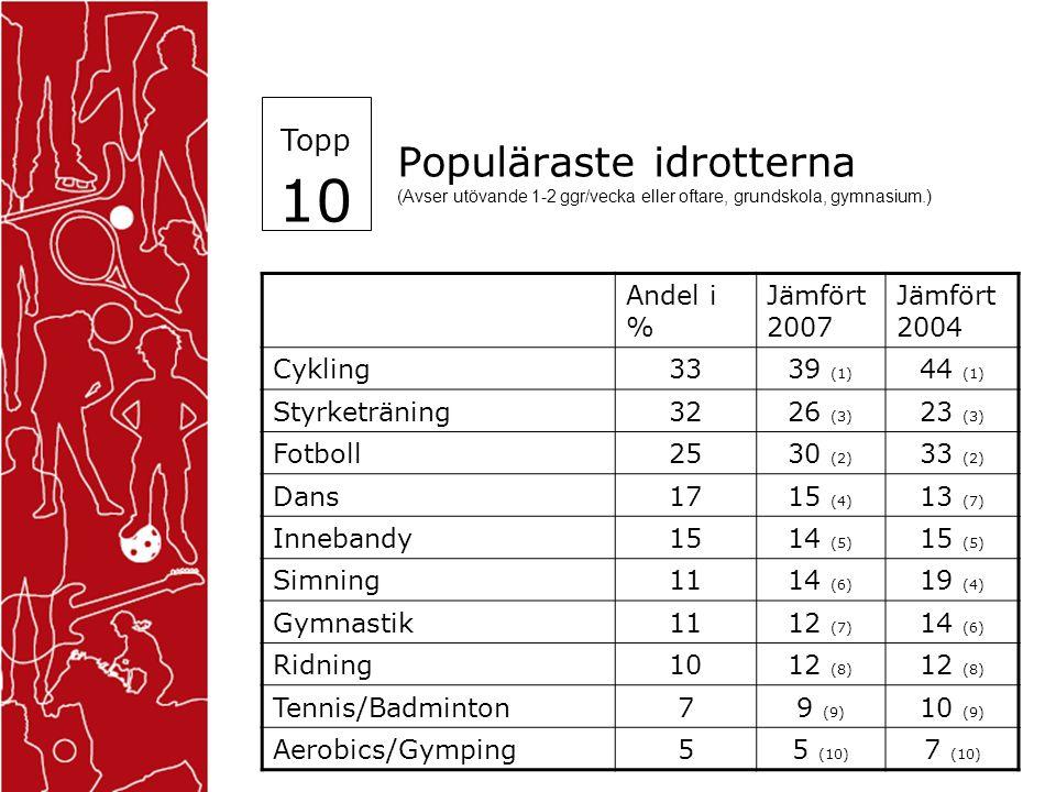 Populäraste idrotterna (Avser utövande 1-2 ggr/vecka eller oftare, grundskola, gymnasium.) Topp 10 Flickor % (1%=20 flickor) 201020072004 Cykling 283239 Styrketräning 2819 Dans 272824 Ridning 1822 Fotboll 151822 Gymnastik 121317 Innebandy 1188 Simning 101419 Motorsport 10 9 Aerobics 8912