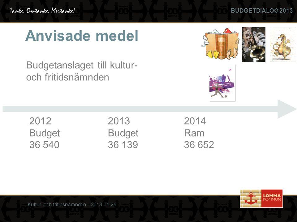 BUDGETDIALOG 2013 Kultur- och fritidsnämnden – 2013-04-24 Budgetanslaget till kultur- och fritidsnämnden Anvisade medel 201220132014 BudgetBudgetRam 36 54036 13936 652