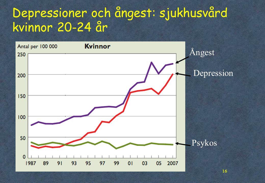 16 Depressioner och ångest: sjukhusvård kvinnor 20-24 år Ångest Depression Psykos