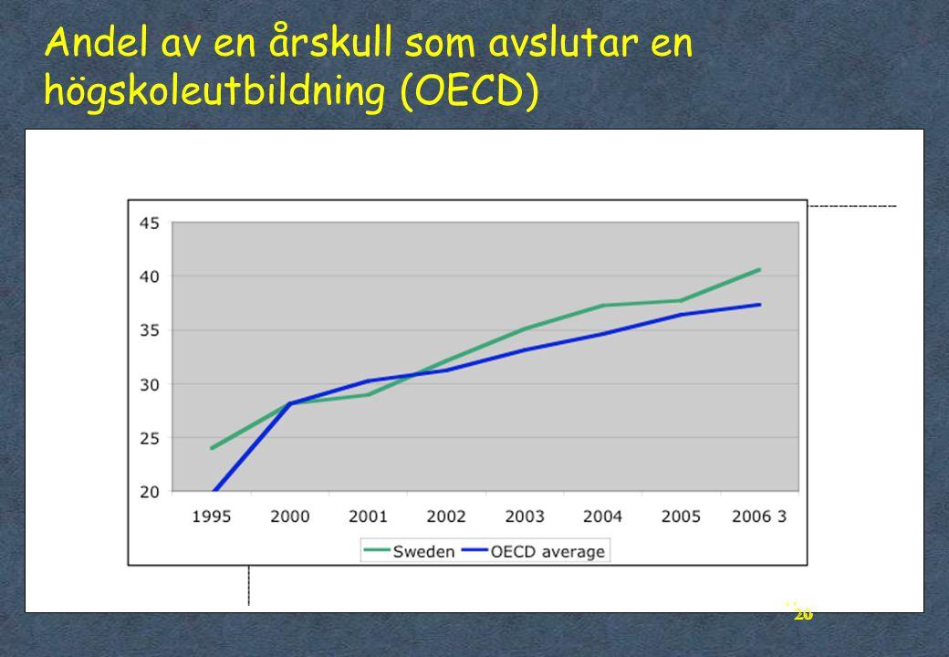 20 Andel av en årskull som avslutar en högskoleutbildning (OECD) 20