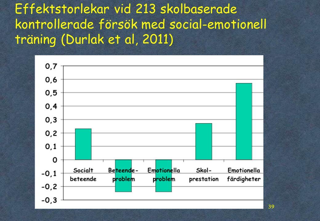 39 Effektstorlekar vid 213 skolbaserade kontrollerade försök med social-emotionell träning (Durlak et al, 2011)