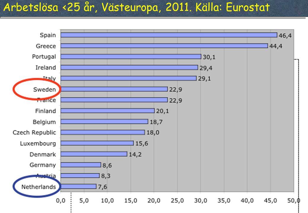 47 Arbetslösa <25 år, Västeuropa, 2011. Källa: Eurostat