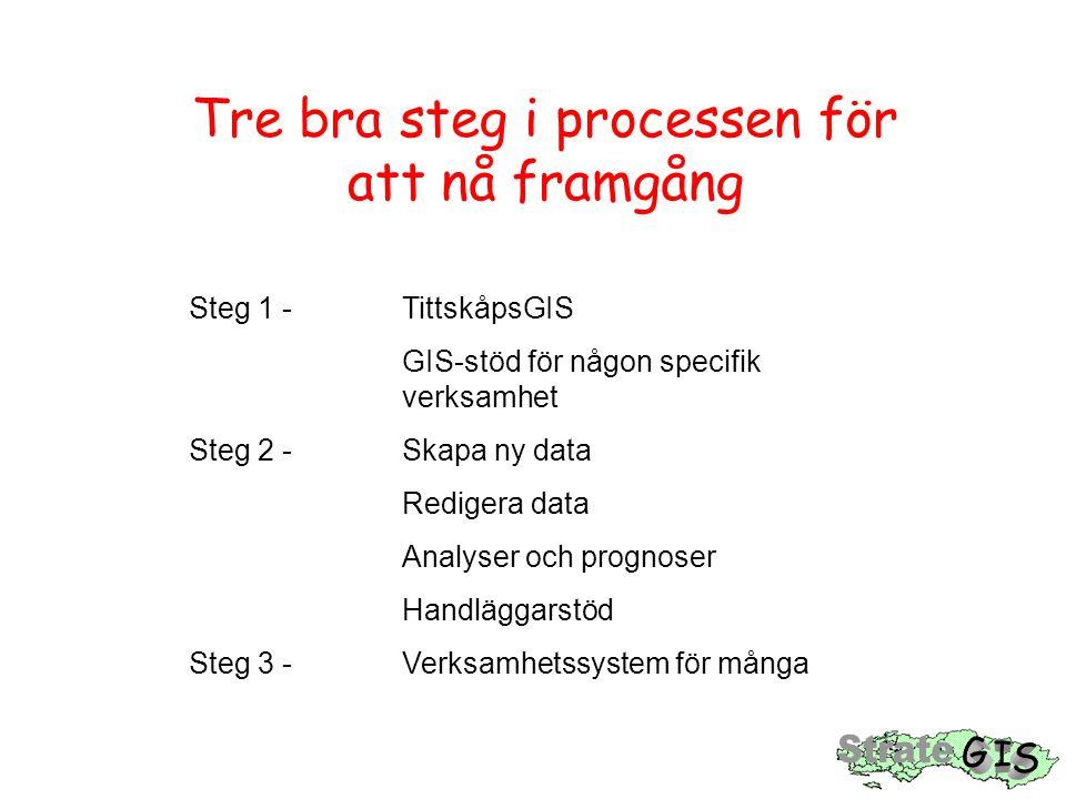 Tre bra steg i processen för att nå framgång Steg 1 - TittskåpsGIS GIS-stöd för någon specifik verksamhet Steg 2 - Skapa ny data Redigera data Analyser och prognoser Handläggarstöd Steg 3 - Verksamhetssystem för många