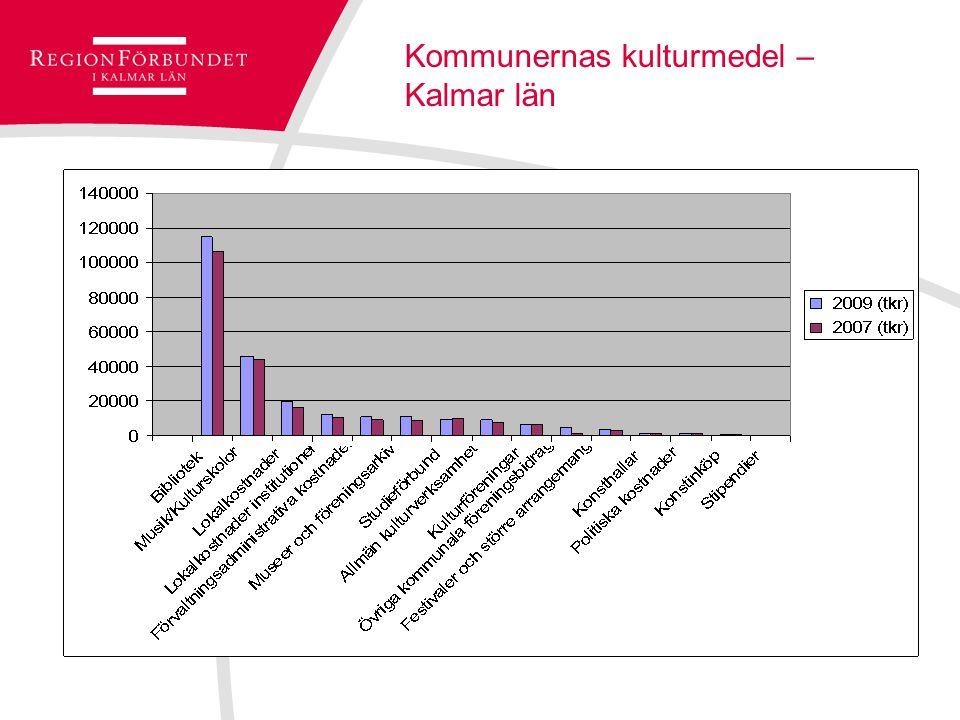 Kommunernas kulturmedel – Kalmar län