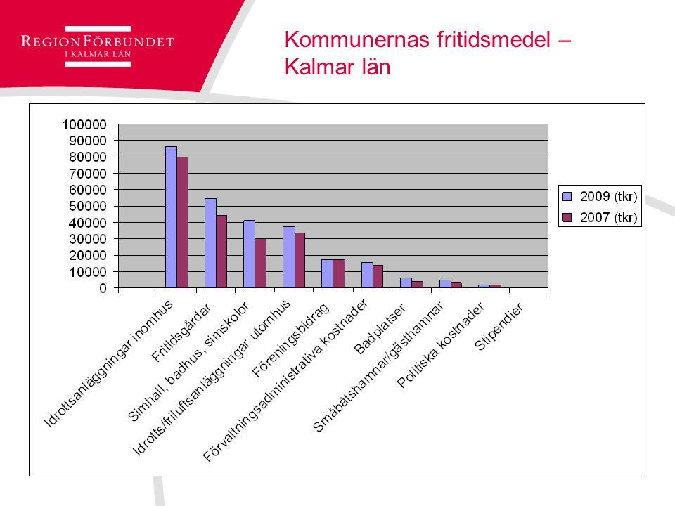 Kommunernas fritidsmedel – Kalmar län