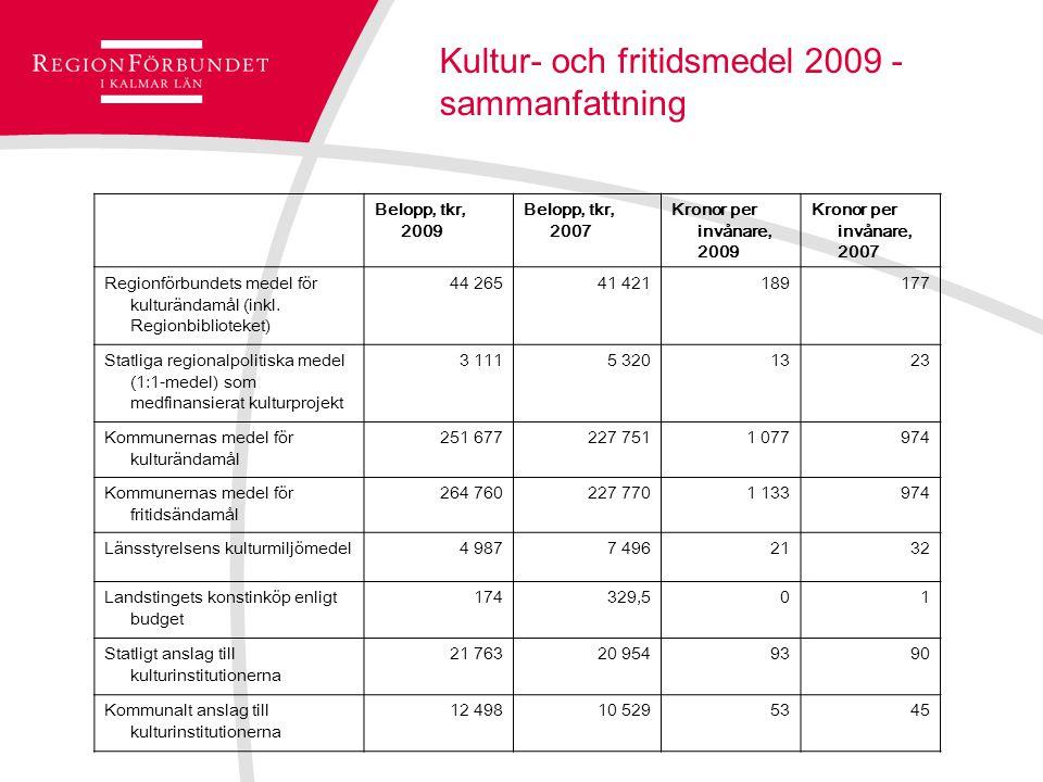 Kultur- och fritidsmedel 2009 - sammanfattning Belopp, tkr, 2009 Belopp, tkr, 2007 Kronor per invånare, 2009 Kronor per invånare, 2007 Regionförbundets medel för kulturändamål (inkl.