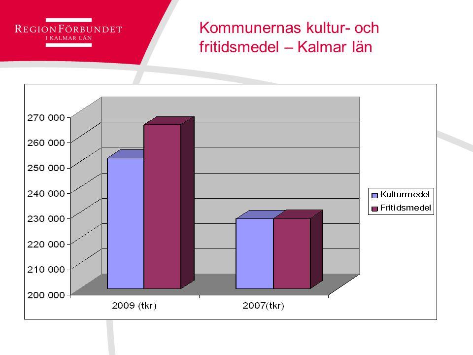Kommunernas kultur- och fritidsmedel – Kalmar län