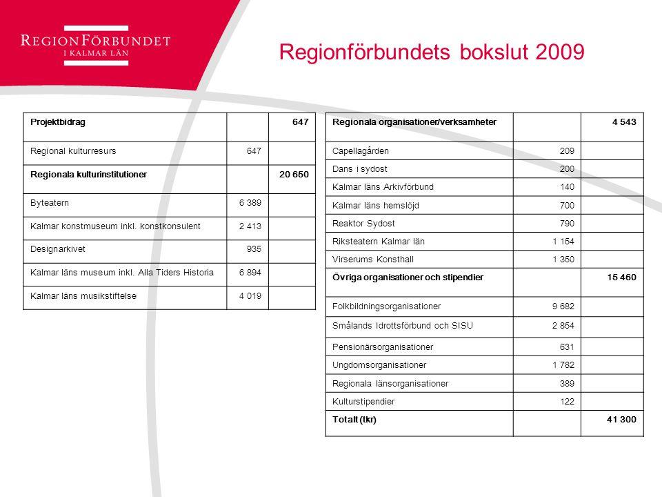 Regionförbundets bokslut 2009 Projektbidrag647 Regional kulturresurs647 Regionala kulturinstitutioner20 650 Byteatern6 389 Kalmar konstmuseum inkl.