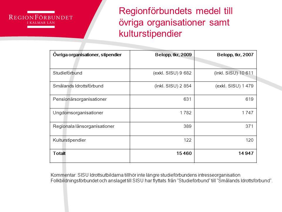Regionförbundets medel till övriga organisationer samt kulturstipendier Övriga organisationer, stipendierBelopp, tkr, 2009Belopp, tkr, 2007 Studieförbund (exkl.