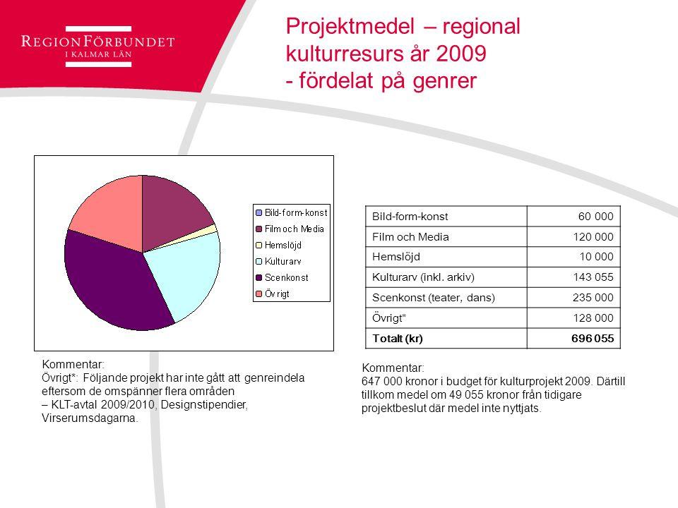 Projektmedel – regional kulturresurs år 2009 - fördelat på genrer Bild-form-konst 60 000 Film och Media120 000 Hemslöjd10 000 Kulturarv (inkl.