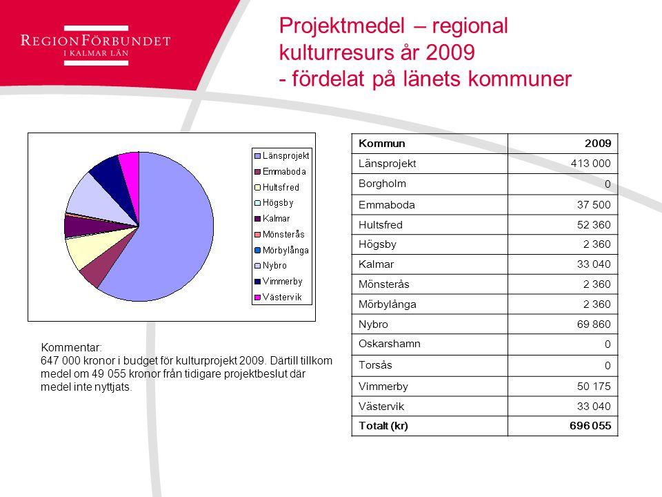 Projektmedel – regional kulturresurs år 2009 - fördelat på länets kommuner Kommun2009 Länsprojekt413 000 Borgholm 0 Emmaboda37 500 Hultsfred52 360 Högsby2 360 Kalmar33 040 Mönsterås2 360 Mörbylånga2 360 Nybro69 860 Oskarshamn 0 Torsås 0 Vimmerby50 175 Västervik33 040 Totalt (kr)696 055 Kommentar: 647 000 kronor i budget för kulturprojekt 2009.