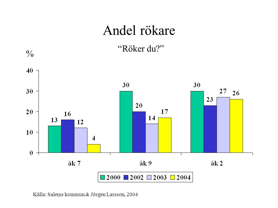 """Andel rökare """"Röker du?"""" % Källa: Salems kommun & Jörgen Larsson, 2004"""