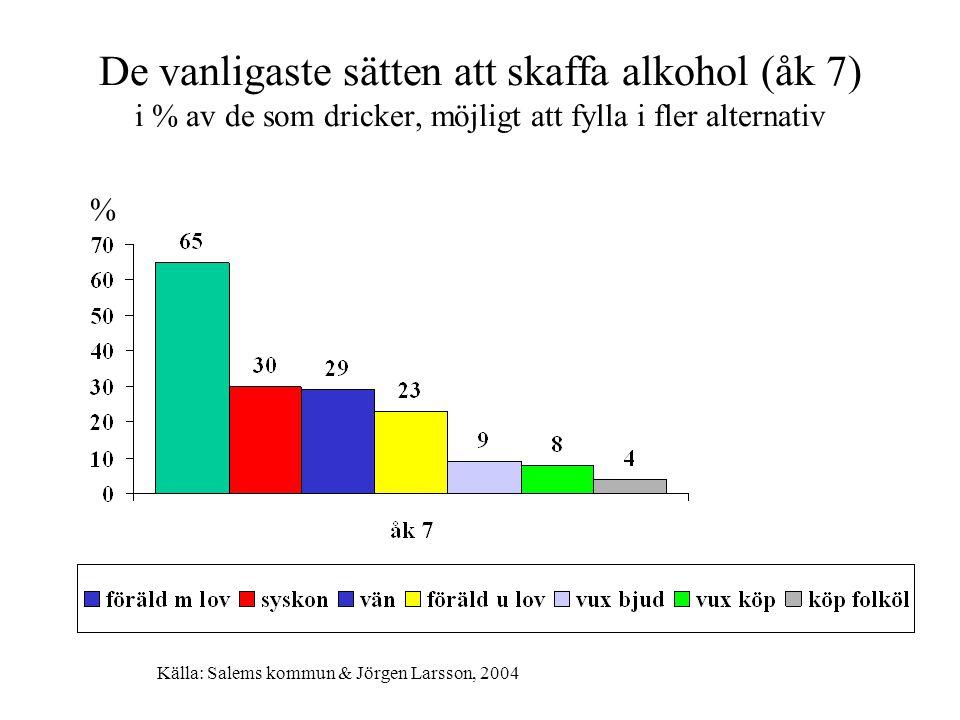 De vanligaste sätten att skaffa alkohol (åk 7) i % av de som dricker, möjligt att fylla i fler alternativ % Källa: Salems kommun & Jörgen Larsson, 2004