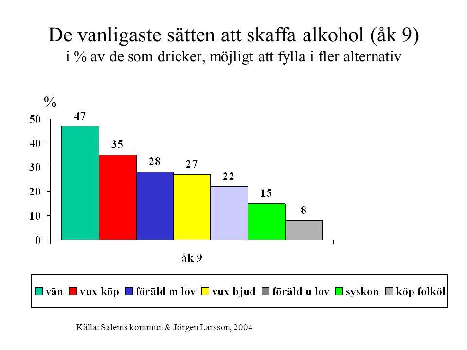De vanligaste sätten att skaffa alkohol (åk 9) i % av de som dricker, möjligt att fylla i fler alternativ % Källa: Salems kommun & Jörgen Larsson, 2004