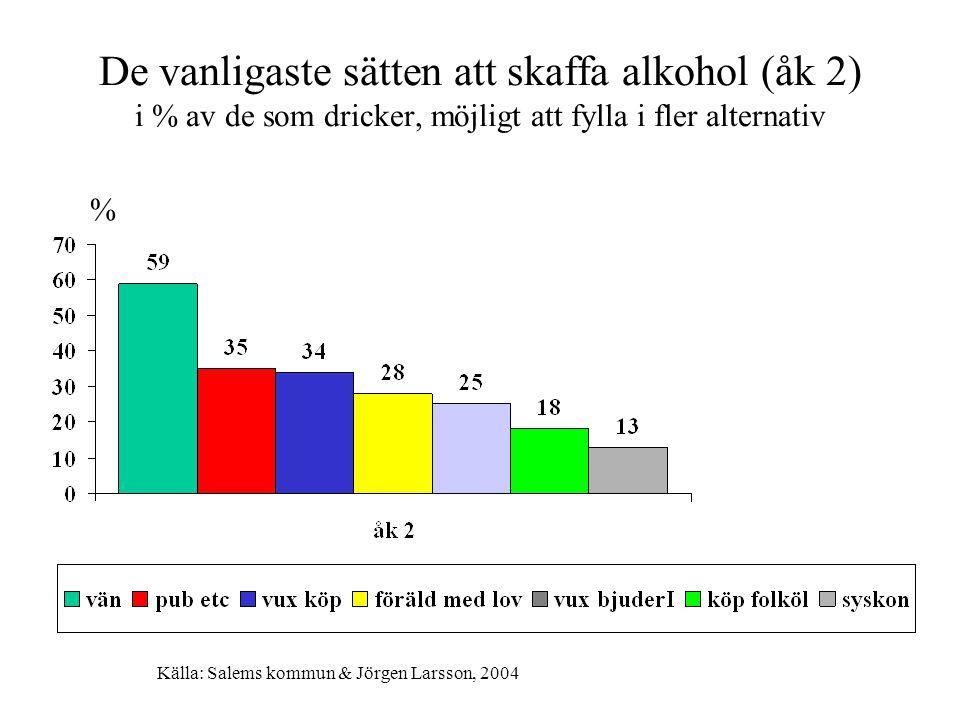 De vanligaste sätten att skaffa alkohol (åk 2) i % av de som dricker, möjligt att fylla i fler alternativ % Källa: Salems kommun & Jörgen Larsson, 2004