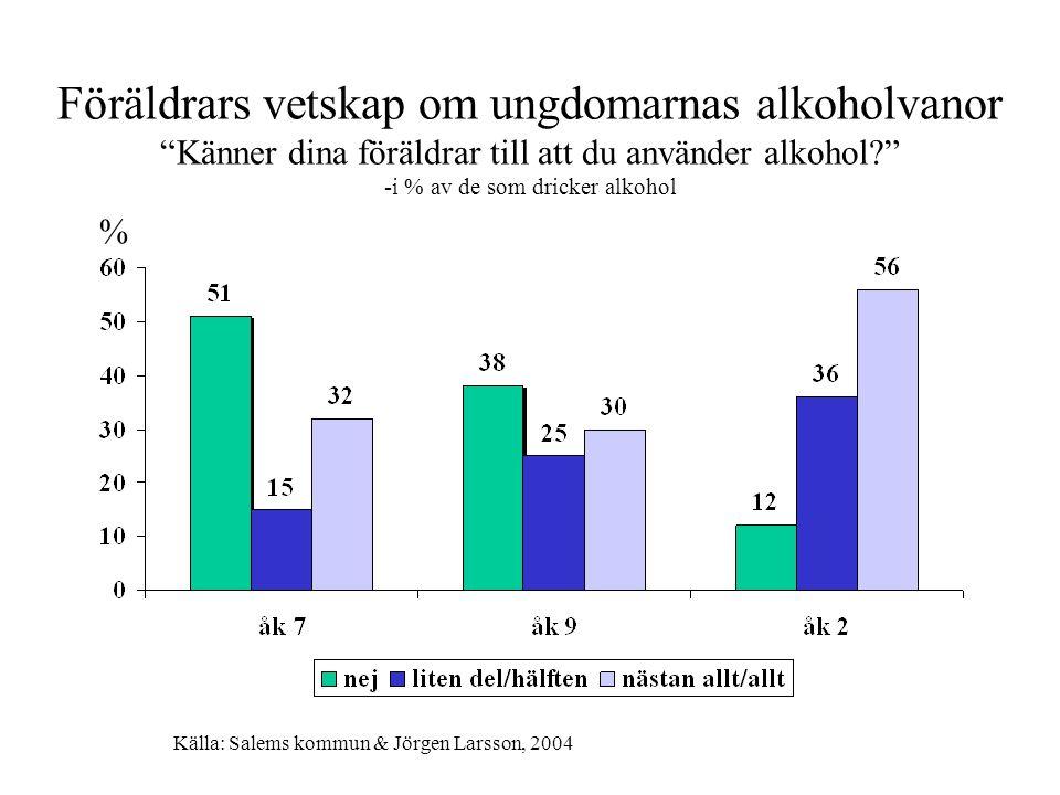 Föräldrars vetskap om ungdomarnas alkoholvanor Känner dina föräldrar till att du använder alkohol -i % av de som dricker alkohol % Källa: Salems kommun & Jörgen Larsson, 2004