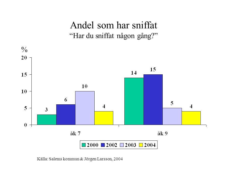 """Andel som har sniffat """"Har du sniffat någon gång?"""" % Källa: Salems kommun & Jörgen Larsson, 2004"""