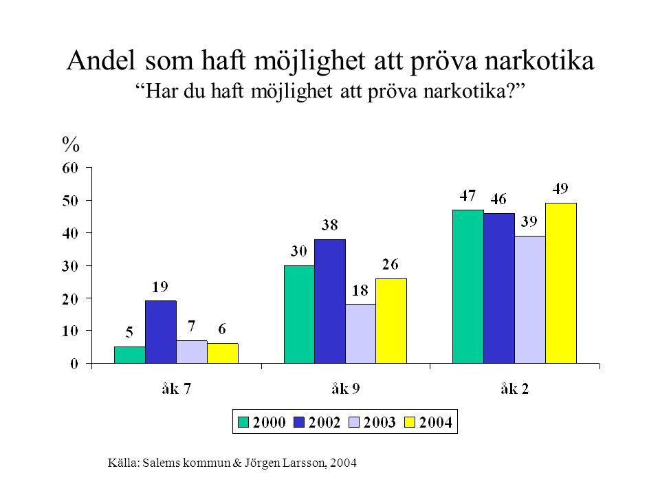 """Andel som haft möjlighet att pröva narkotika """"Har du haft möjlighet att pröva narkotika?"""" % Källa: Salems kommun & Jörgen Larsson, 2004"""