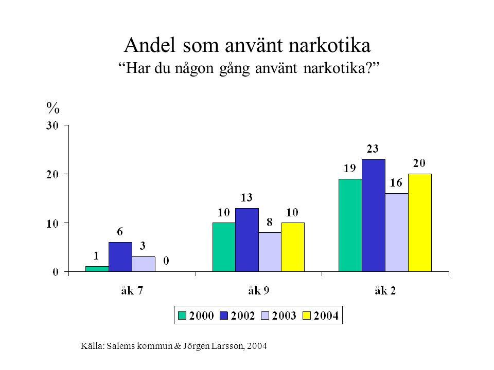 """Andel som använt narkotika """"Har du någon gång använt narkotika?"""" % Källa: Salems kommun & Jörgen Larsson, 2004"""