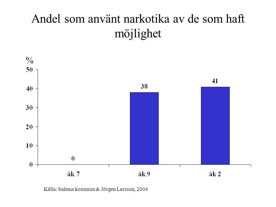 Andel som använt narkotika av de som haft möjlighet % Källa: Salems kommun & Jörgen Larsson, 2004