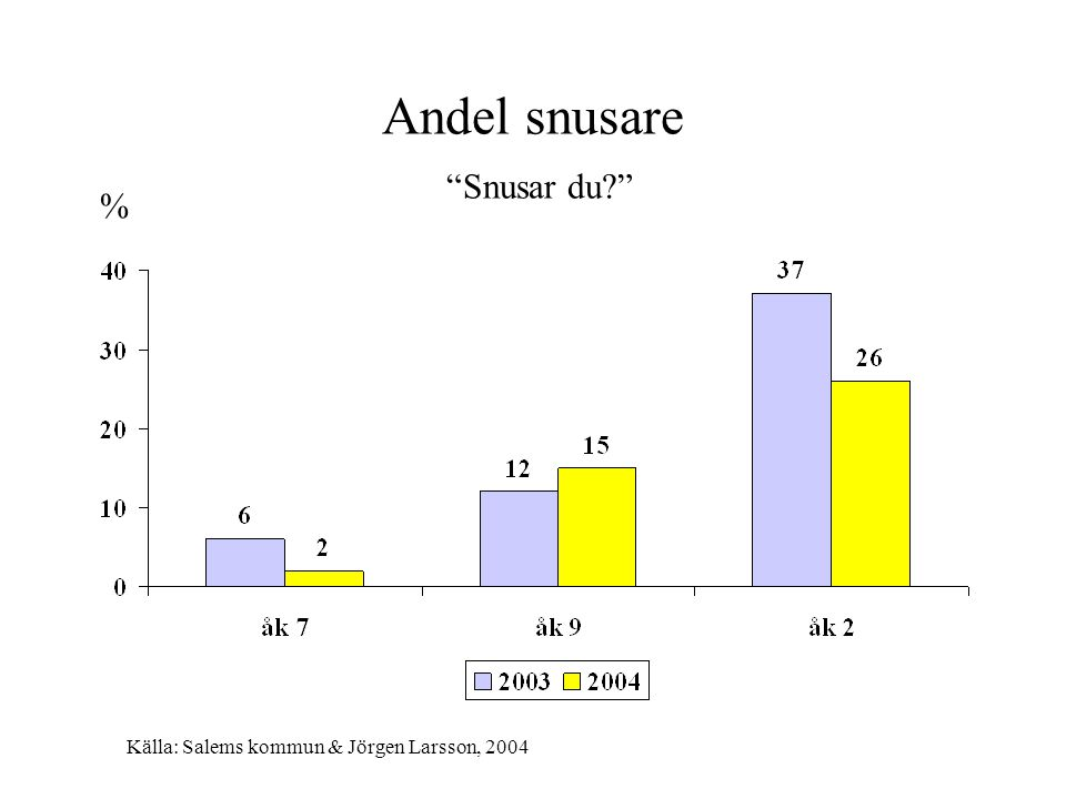 Föräldrars vetskap om ungdomarnas rökning/snusning Känner dina föräldrar till att du röker/snusar? Ja-alternativet i % av de som röker/snusar dagligen eller ibland % Källa: Salems kommun & Jörgen Larsson, 2004