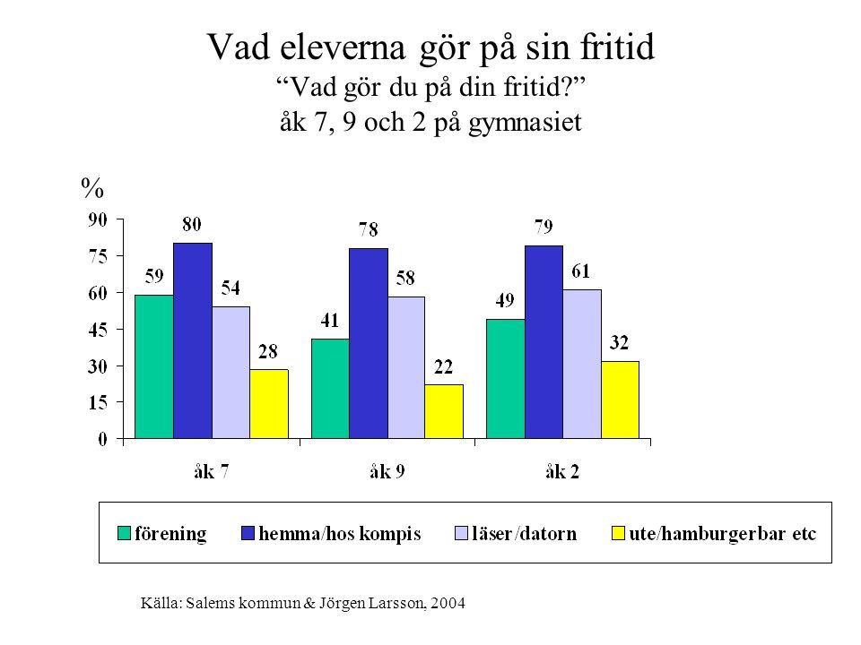 """Vad eleverna gör på sin fritid """"Vad gör du på din fritid?"""" åk 7, 9 och 2 på gymnasiet % Källa: Salems kommun & Jörgen Larsson, 2004"""